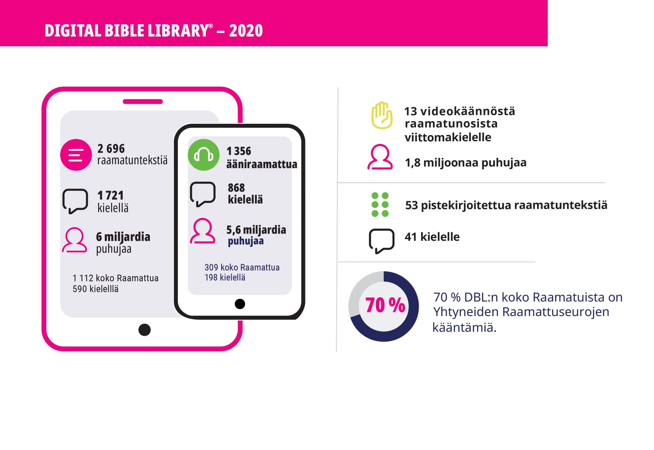 Digitaalisen raamattukirjaston aineistomäärät tilasto 2020
