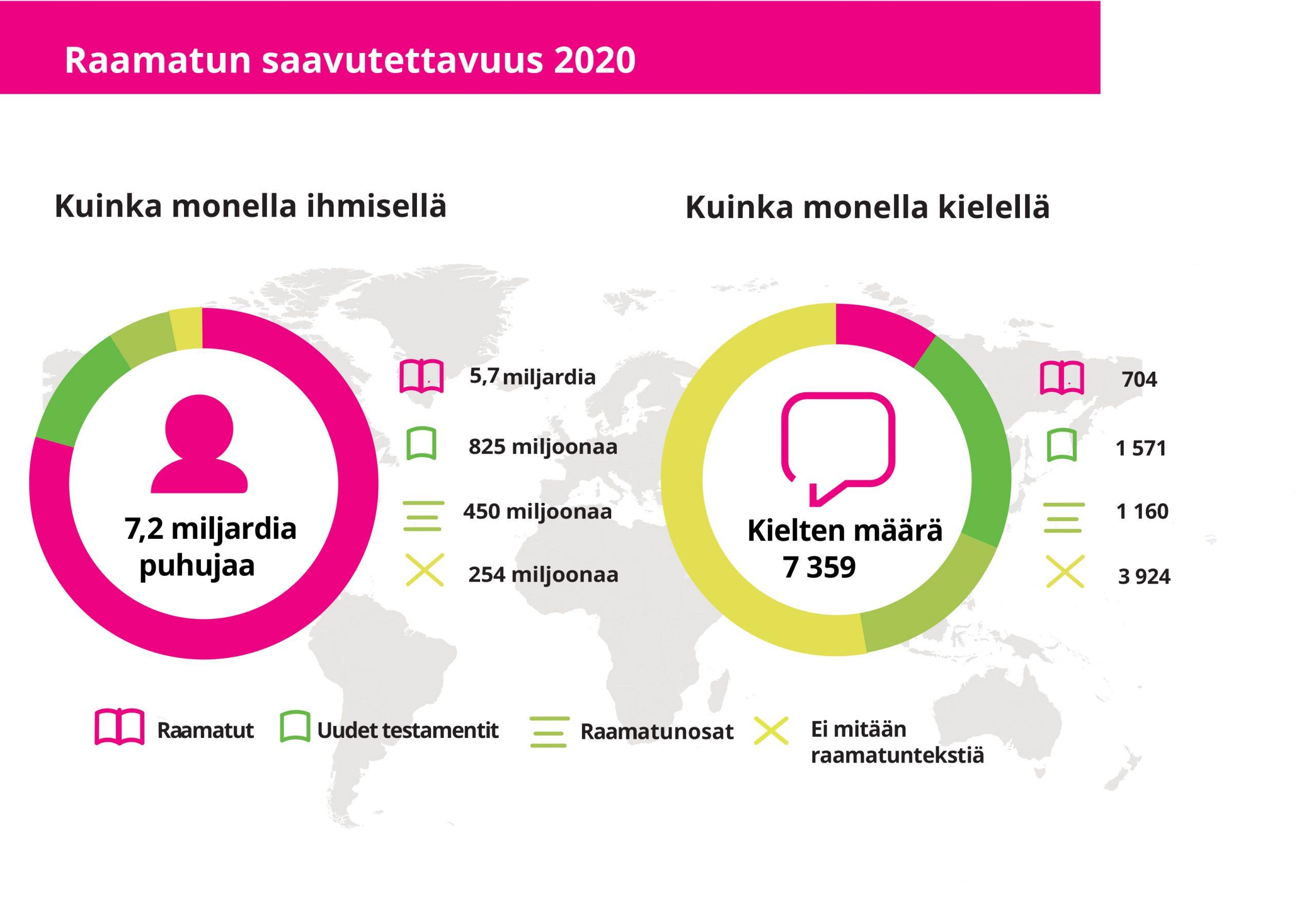 Raamatun saatavuus eri kielilajeittain ja puhujaryhmille vuoden 2020 tilasto